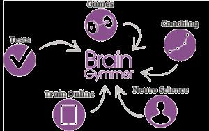 braingymmer